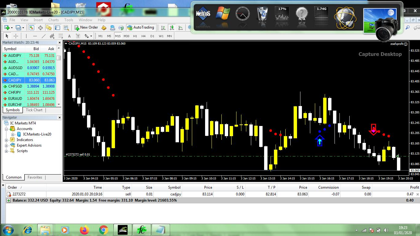 Give You High Profitable Forex Robot By Zoefxprofit