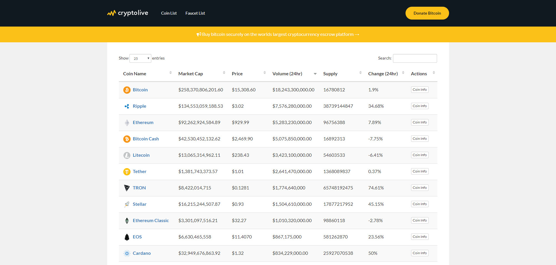 cryptocurrency real time market cap