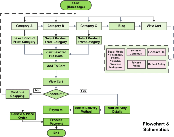 Research Create And Design Any Kind Of Flowchart By Femgeorge
