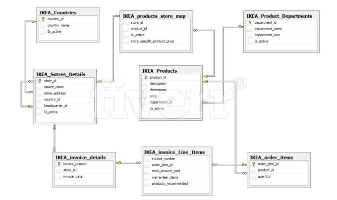 Create erd, sql, use case , uml , diagrams by Irkumar