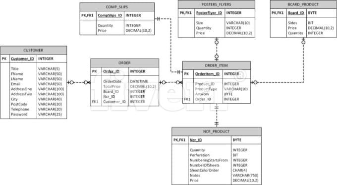 Make Database Ms Sql  Mysql Projects By Ecommerceworld