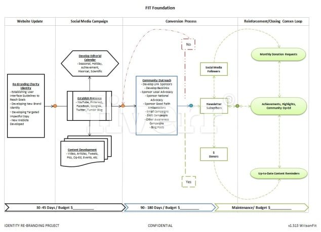 Create a simple process flow diagram by Newportcl5
