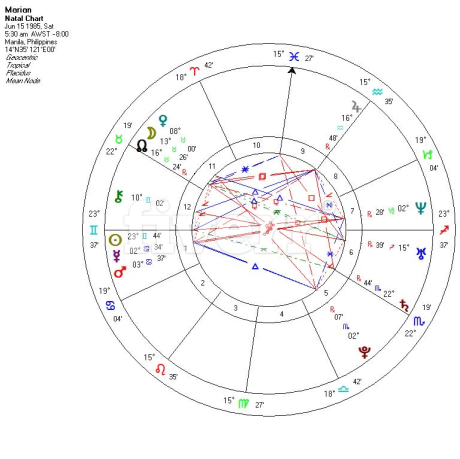 Do 10 Pages Of Natal Chart Astrology Reading By Pkdobrica