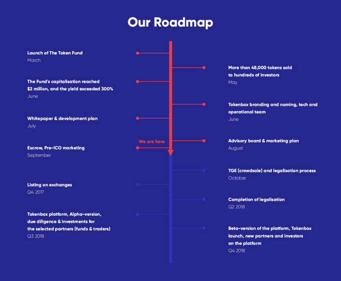 the token fund ico