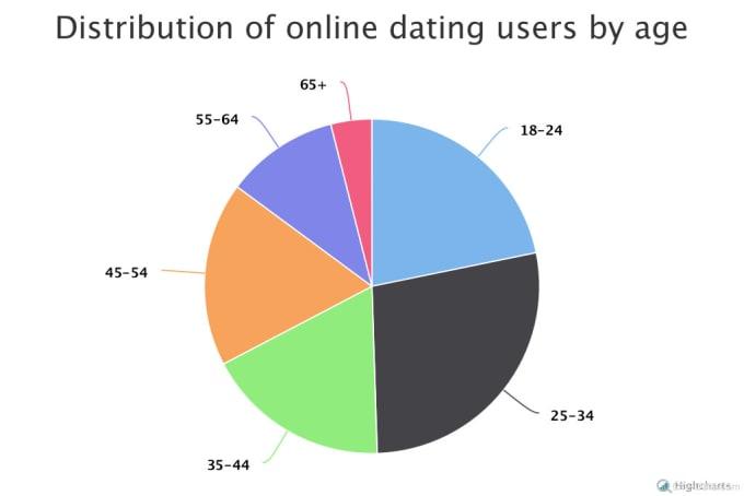 Dating profile advice
