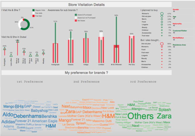 Analyze Report And Visualize Data Using Tableau And Alteryx By Paragmittal2493