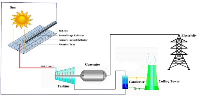 Thermodynamics heat and mass transfer and fluid mechanics by Raza913