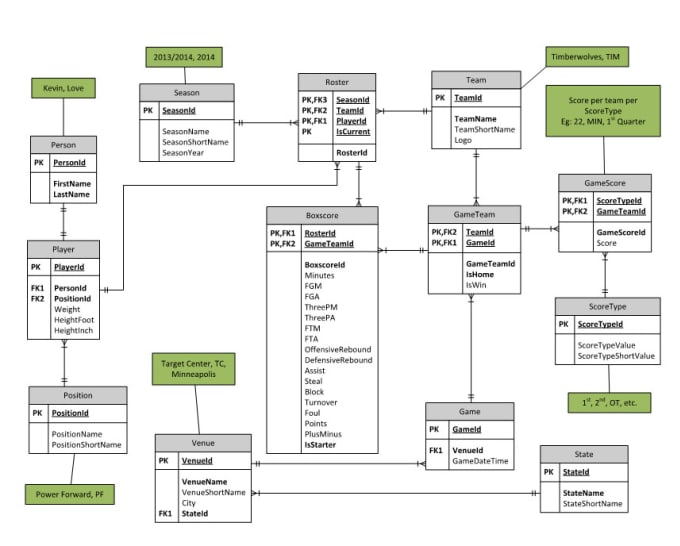 Design A Data Model And Erd For Your Project By Dsim412