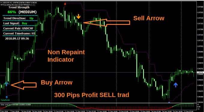 Forex Mt4 Indicator No Repaint