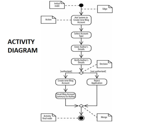 Create Uml Activity Diagram For Your Application Or Software By Penkow