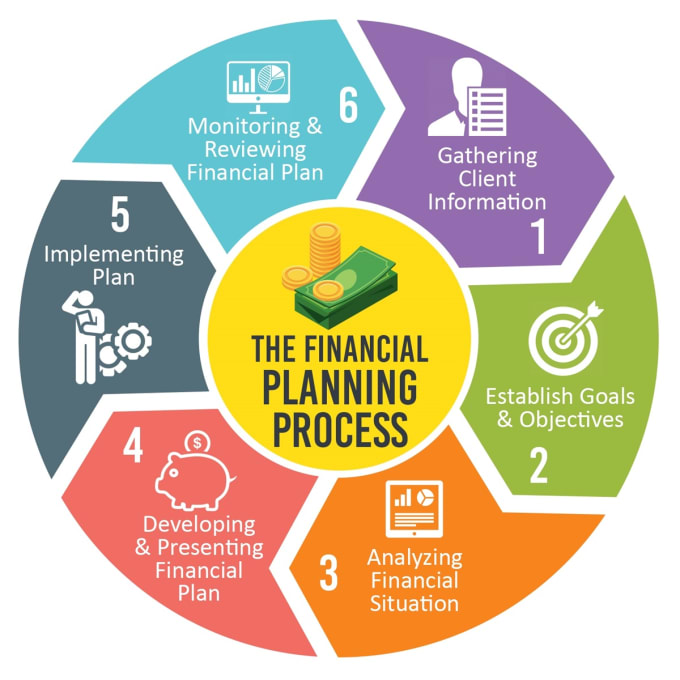 Business Finance: Develop Financial Forecast For Business Plan Financial