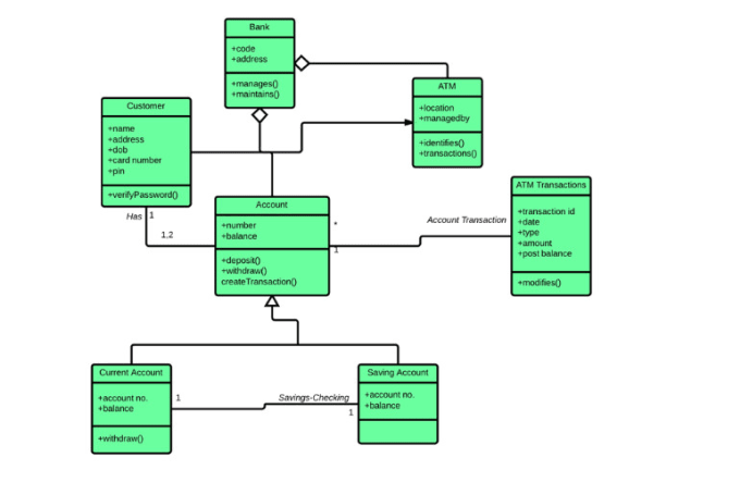 Help You In Software Engineering Tasks And Make Uml Diagrams By Ulhaqinam1122
