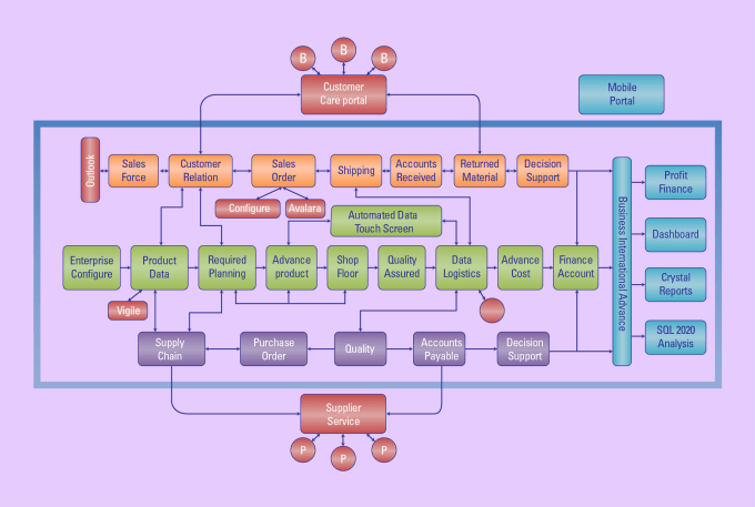 Do Professional Process Flow Diagrams  Charts  Timelines