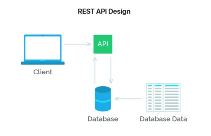 Create spring boot rest api for you by