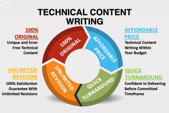 Do professional and detailed technical content writing by Mrazarafiq |  Fiverr