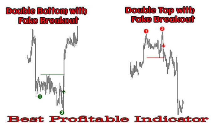 forex most profitable indicator