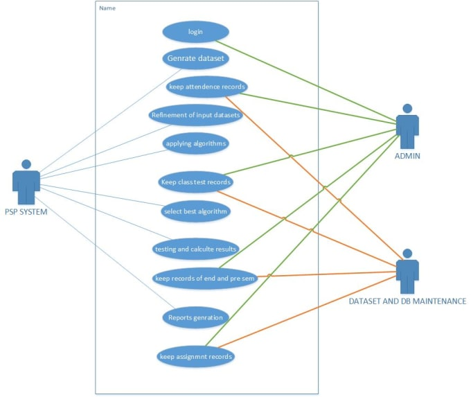 Design use case, class ,erd, and other uml diagrams by ...