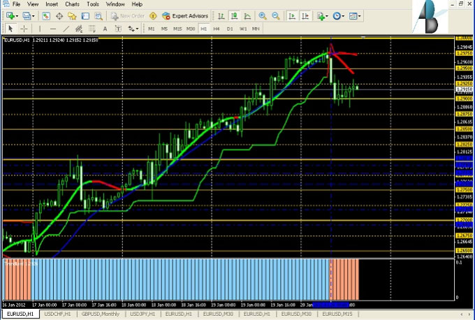 create trading system forex