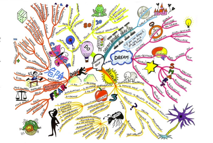 Draw A Creative Mind Map By Hand By Theresa Hoang