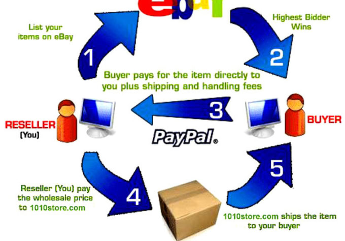 Sell You My 3000 Wholesale And Dropship List For You To Make Money On Ebay Or Any Auction Website Today By Vergildante