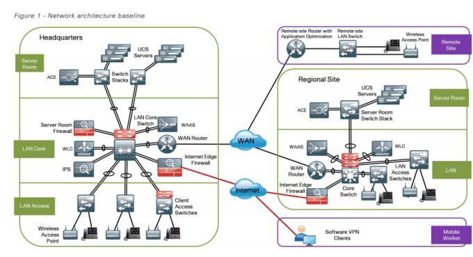 Create Visio Network Diagram And Flowchart By Fchaabna