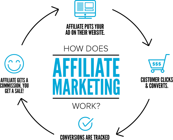 guide you for affiliate marketing or CPA