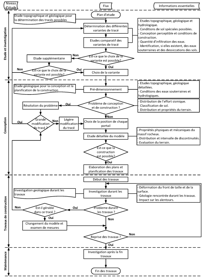 creat a professional diagram  process and flowchart by ostakos