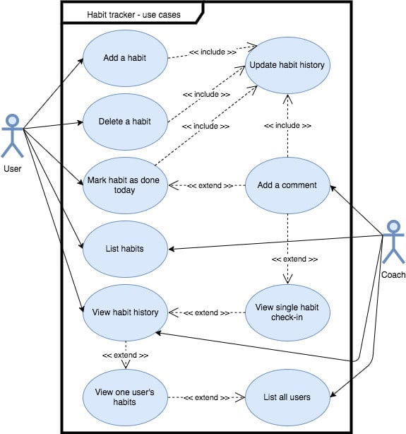 Design any uml diagram for you in visio and other tools by ...