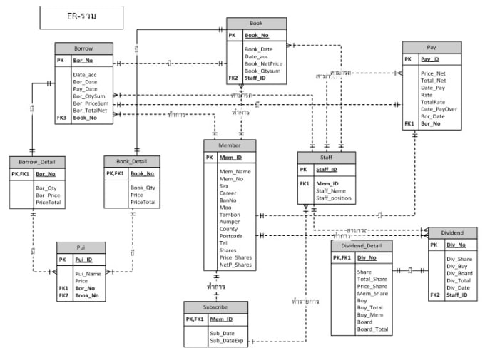 Create er, class or any other uml diagram by Emindaishan
