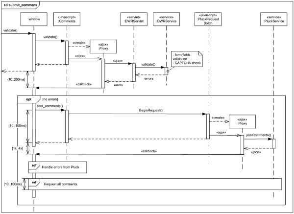 Make erd all uml diagrams vision document and design by ...