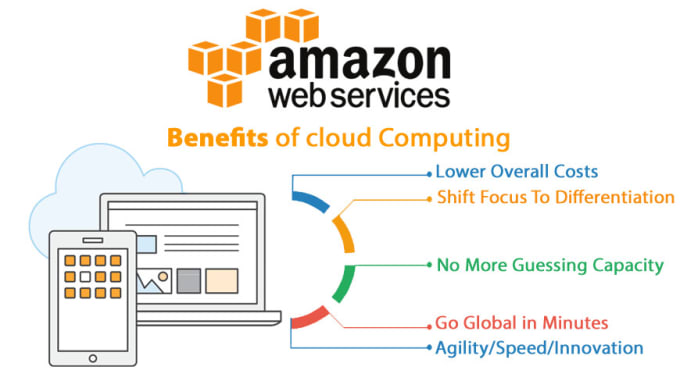 setup and configure your secure AWS infra