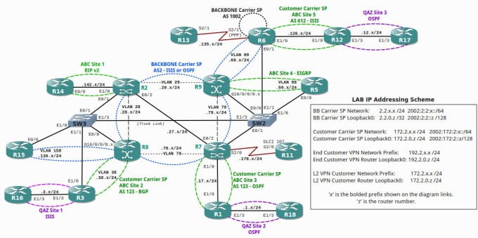 Do Cisco Ccna Packet Tracer Gns3 Eve Ng Network Design And Config By Thakur Suraj Fiverr