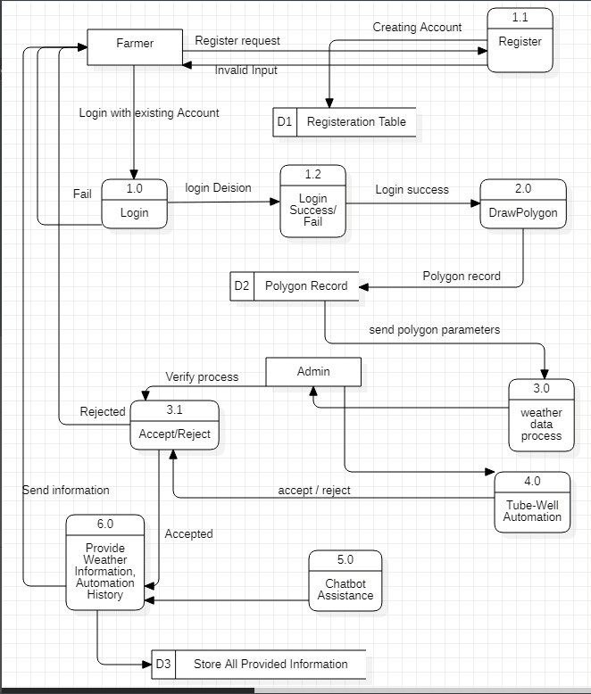 Make class sequence use case and all other uml diagrams by ...
