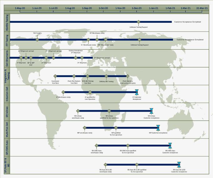 microsoft visio, flow charts, diagrams, process mapping guru