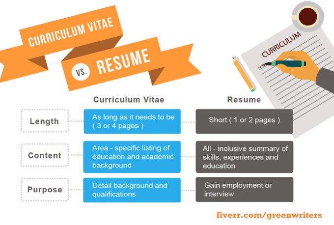 write a powerful, well detailed resume