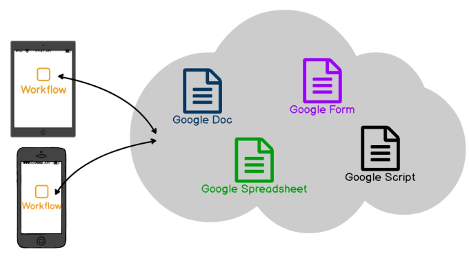 design google apps, sheet and report using app script