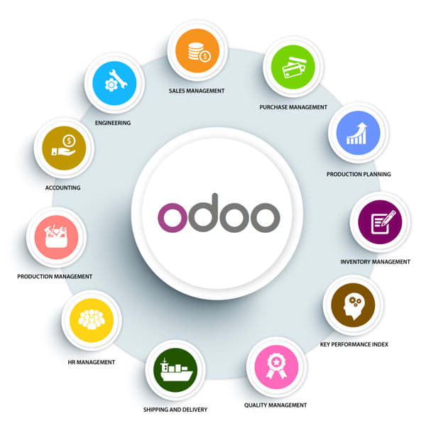 create python project and create and customize odoo modules