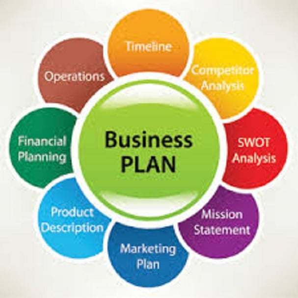 marketing and business plan Develop a marketing plan  marketing 8 steps to marketing your business marketing and promotion strategies market research market research surveys.