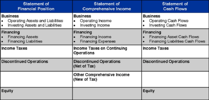 comprehensive income accounting Other comprehensive income comprehensive income is the sum of net income and other comprehensive income if the result is negative, your company has a comprehensive loss for the period.