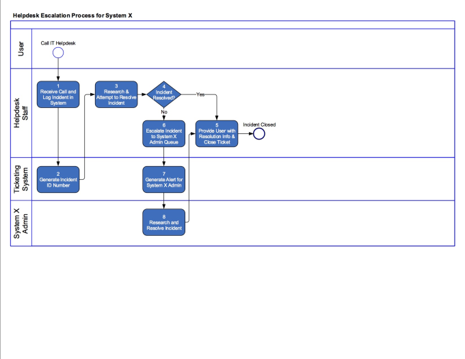 Create A Flow Chart Or Business Process Diagram For It Logistics