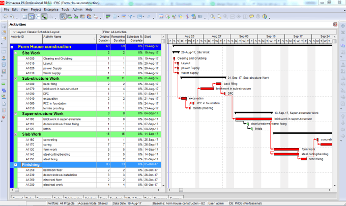 Do Project Scheduling And Create Gantt Chart Using Primavera P6 By