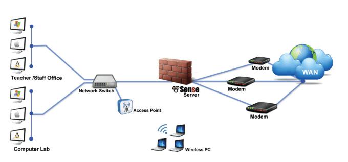manjulasohanec : I will configure pfsense firewall zimbra baruwa squid  zabbix for $95 on www fiverr com