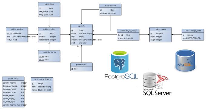 abeesm : I will design database schema and tables for  mssql,mysql,postgresql for $5 on www fiverr com
