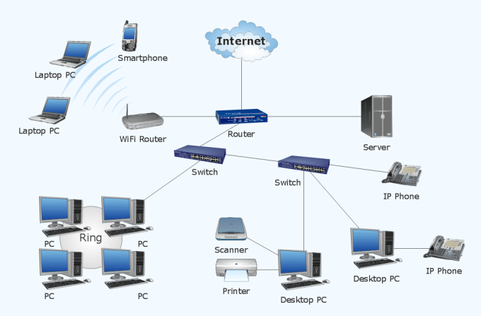 vp3892 : I will create an cisco lan network configuration for $300 on  www fiverr com