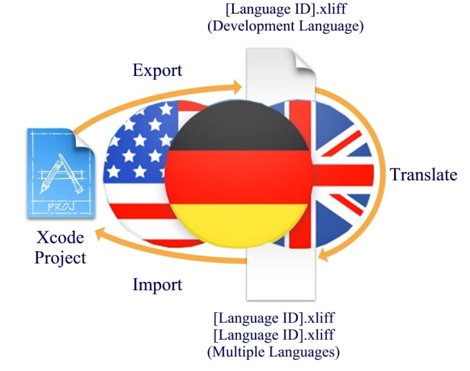 localize and translate your IOS app into german