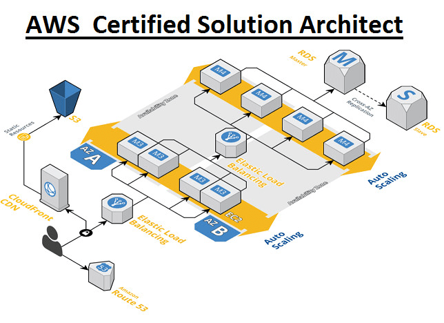 Be Your Aws Solution Architect Ii Aws Certified Solution Architect