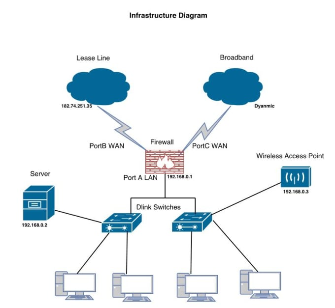 Design network topology as per your requirement by sourabhsharm481 design network topology as per your requirement publicscrutiny Image collections