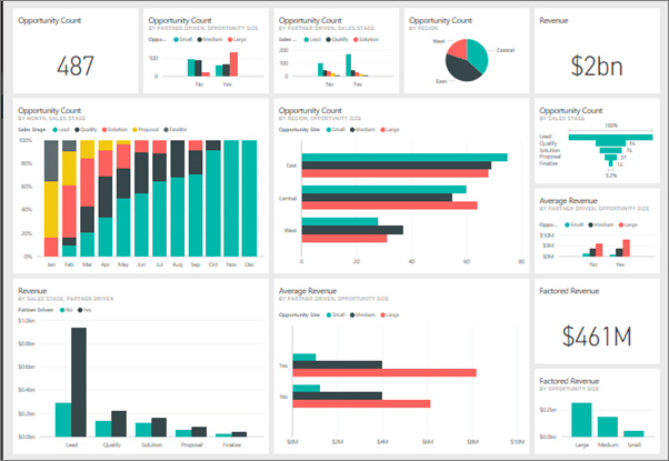 design create publish power bi dashboards reports all power bi work by insights driven