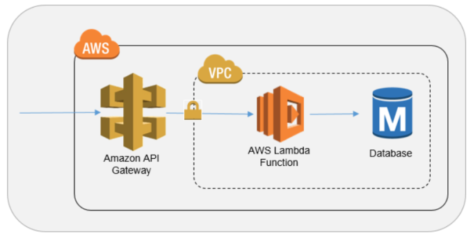 develop AWS lambda functions with python for 5 usd