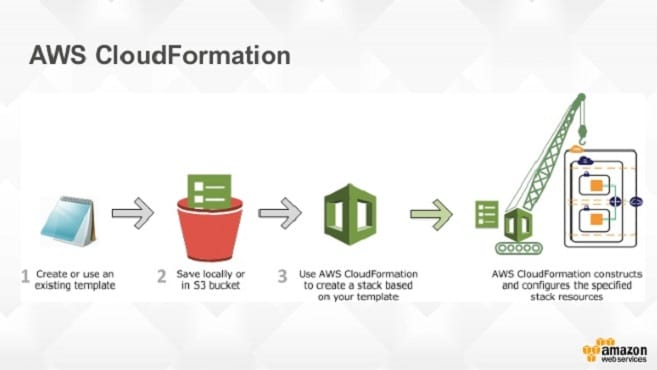 Create cloudformation template for any aws service by sampriyadarshi create cloudformation template for any aws service maxwellsz